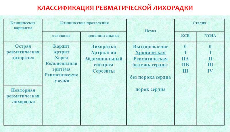 Ревматическая лихорадка: классификация