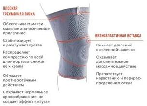 Элементы ортеза на колено
