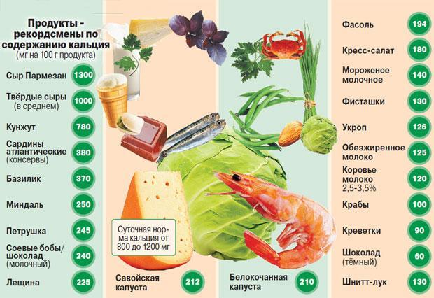 Продукты употребляют при кальциевой диете